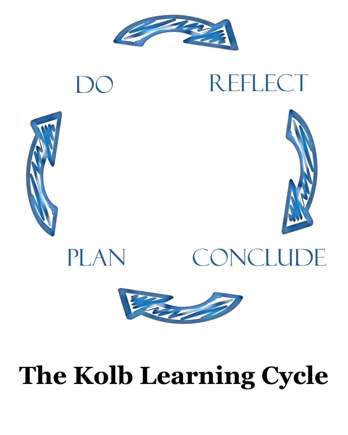 learning cycle one of the most important ideas behind the learning cycle is that learning does not happen simply by doing most learning happens afterwards as a result of