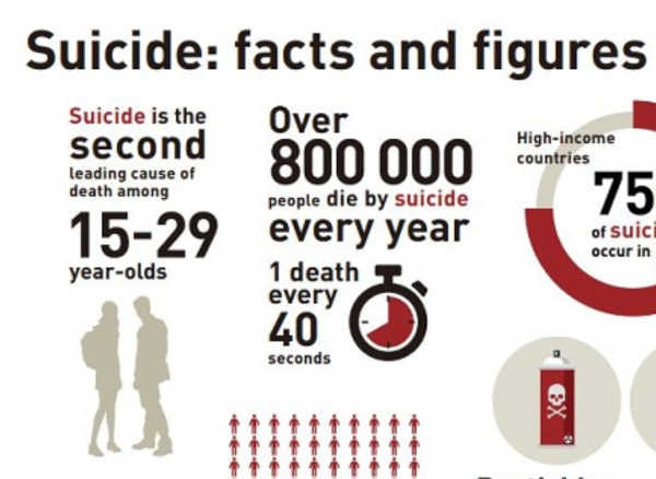 WHO suicide infographic